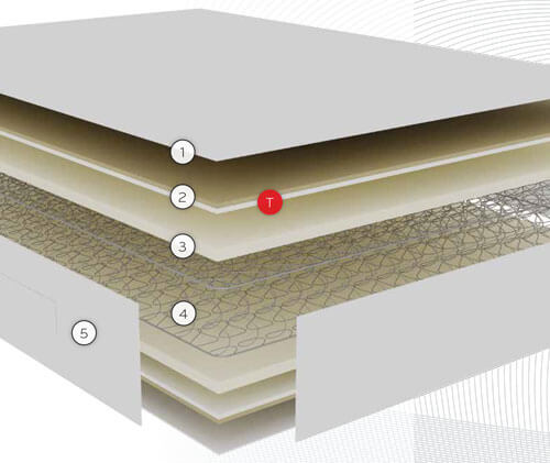 Distribución de las capas de confort, acolchado y núcleo de muelles Normablock del Colchón Pikolin Arce Effective